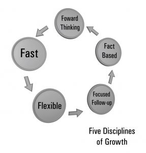Business Crisis within a Health Crisis Five disciplines of growth management skills